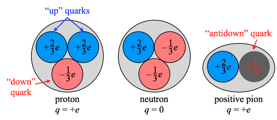 Colorless quark combinations in the nucleus