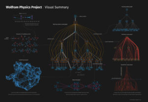 The New Wolfram Physics Project Has Bold Plans To Find A Fundamental Theory Of Physics