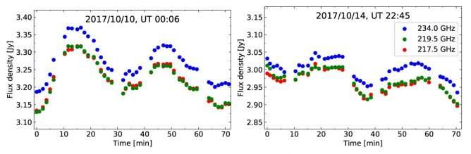 The variation of millimeter emission from Sgr A* detected with ALMA. The different color dots show the flux at different frequencies (blue: 234.0 GHz, green: 219.5 GHz, red: 217.5 GHz). Variations with about a 30-minute period are seen in the diagram. Credit: Y. Iwata et al./Keio University