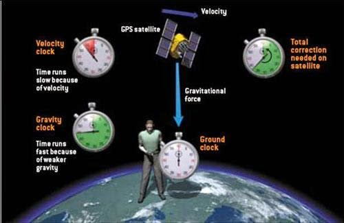 A breakdown of how GPS relies on relativity.