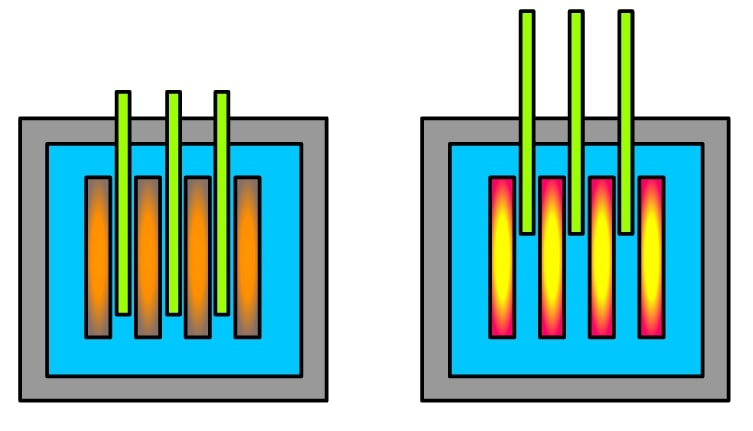 Control rods (green) when lowered in and lifted up from the core