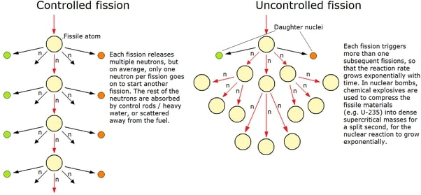Controlled and Uncontrolled Chain Reactions