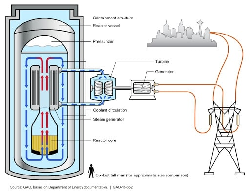 Cross-section of a nuclear reactor