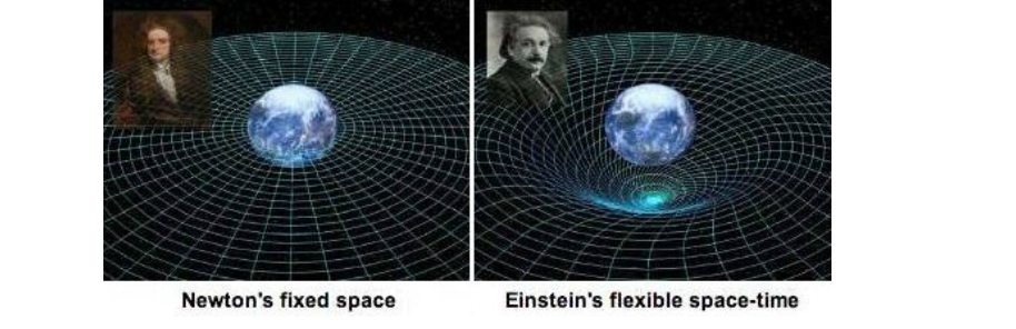 Newton's theory has been shown to be an approximation of Einstein's theory of gravity.