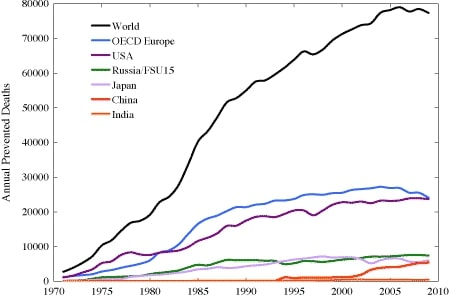 Mean net deaths prevented annually by nuclear power between 1971-2009 for various countries/regions. Ranges not shown but are a factor of ~4 higher and lower than the mean values.