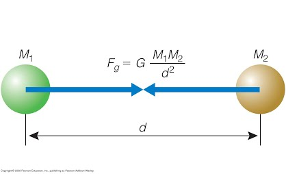 Newtons Law of Gravitation in a Nutshell