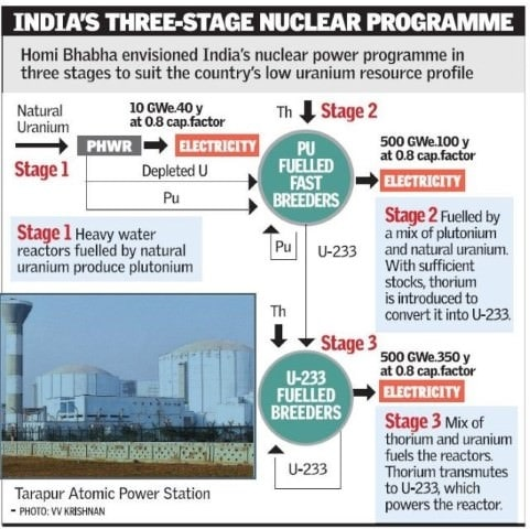 The Three Stages of Nuclear Program