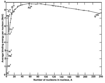 Graph showing how the binding energy per nucleon (a proton or a neutron) varies as the number of nucleons increase. A rough guide to hold is that going up the curve is exothermic for fission while going down the curve is endothermic for fission.