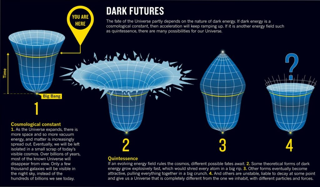 Possible explanations for the nature of dark energy. The most prominent are the cosmological constant and quintessence