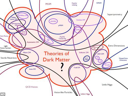 The many diverse explanations for dark matter