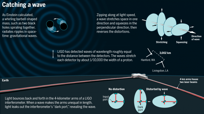 How LIGO works. The interferometer senses minuscule distortions in space caused by gravitational waves