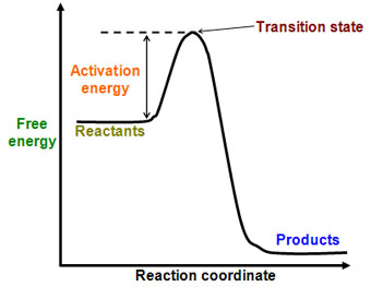 The activation energy is the threshold to be crossed for reaction to continue. The higher the temperature, the easier it is to cross.