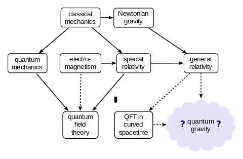 Quantum gravity and its relation to other, established theories of physics.