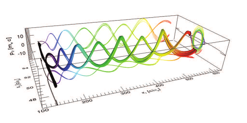 An example of phase space in a different context. It has only 3 dimensions, two of which are spatial and one is related to momentum.
