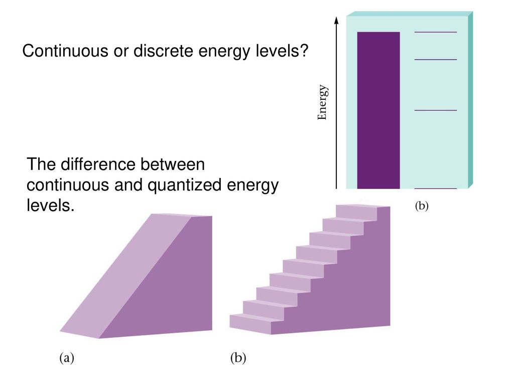 The difference between continuous and quantized energy levels
