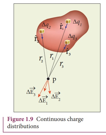 Evaluating the electric field, which is force per unit charge, due to a continuous distribution of charges.