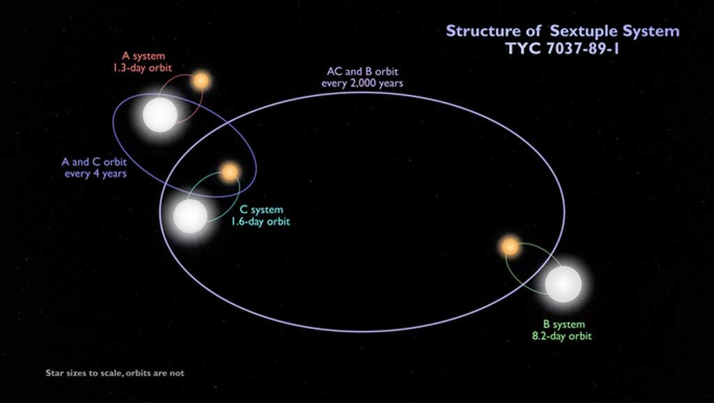 This schematic shows the configuration of the sextuple star system TYC 7037-89-1. The inner quadruple is composed of two binaries, A and C, which orbit each other every four years or so. An outer binary, B, orbits the quadruple roughly every 2,000 years. All three pairs are eclipsing binaries. The orbits shown are not to scale.